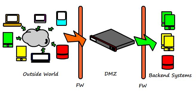 https://technicalconfessions.com/images/postimages/postimages/_20_1_Basic_DMZ_design.png