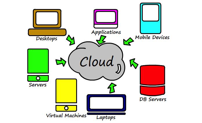 https://technicalconfessions.com/images/postimages/postimages/_20_3_Concept_of_cloud.png