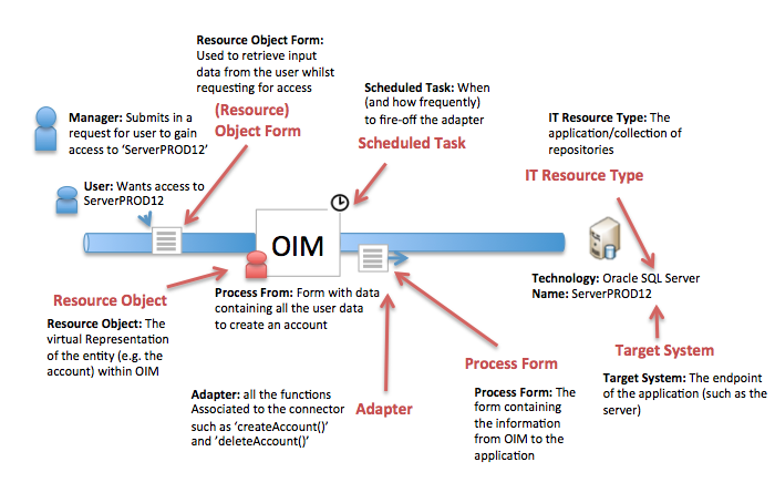 https://technicalconfessions.com/images/postimages/postimages/_313_14_OIM 11g terminology for provisioing to resources.png