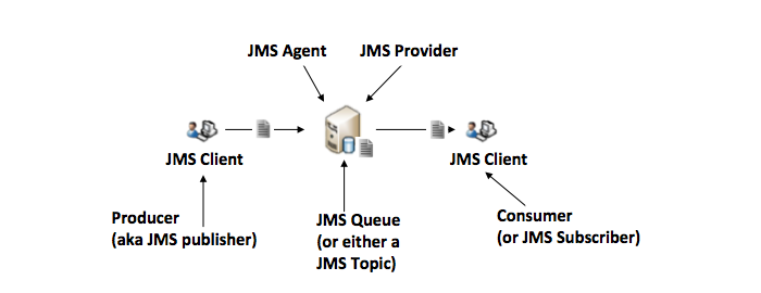 https://technicalconfessions.com/images/postimages/postimages/_374_4_understanding JMS definitions between queues and topics for Oracle AQ.png